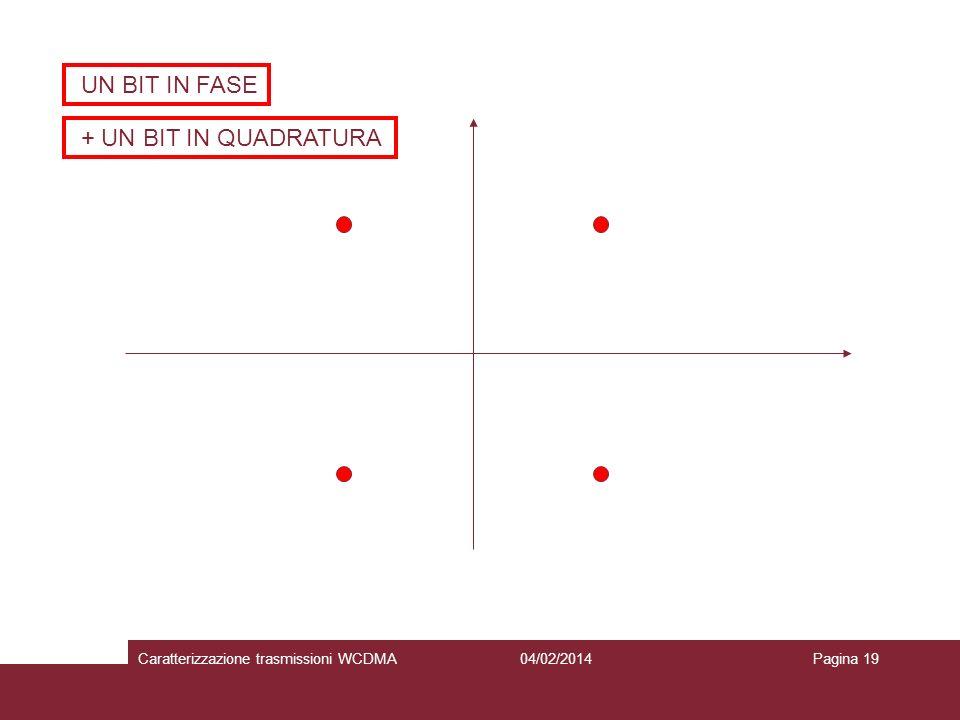 UN BIT IN FASE + UN BIT IN QUADRATURA 04/02/2014Caratterizzazione trasmissioni WCDMAPagina 19
