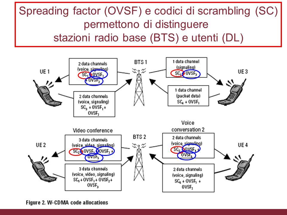 Spreading factor (OVSF) e codici di scrambling (SC) permettono di distinguere stazioni radio base (BTS) e utenti (DL) 04/02/2014Caratterizzazione tras