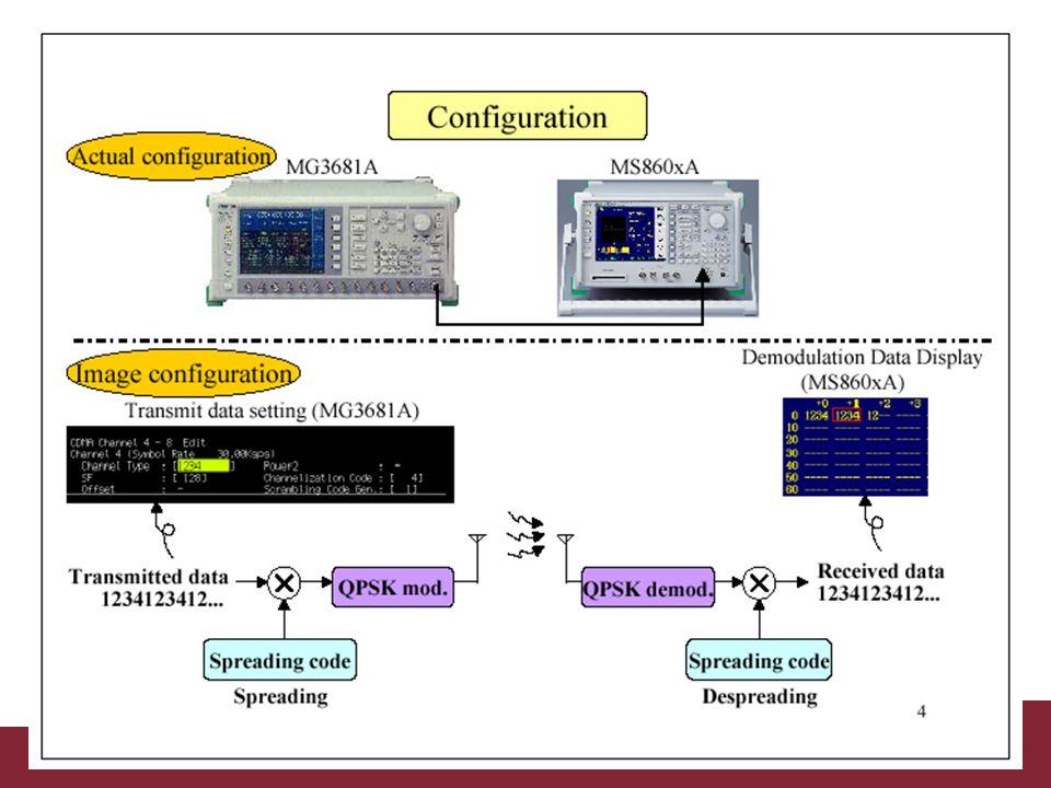 04/02/2014Caratterizzazione trasmissioni WCDMAPagina 29