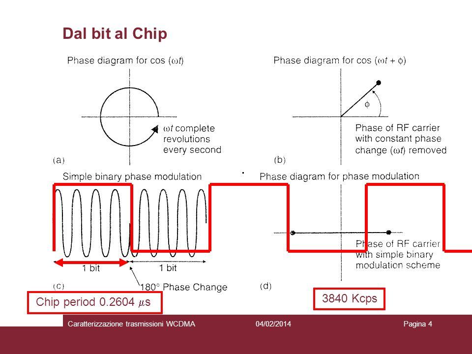 Chip period 0.2604 s 3840 Kcps Dal bit al Chip 04/02/2014Caratterizzazione trasmissioni WCDMAPagina 4
