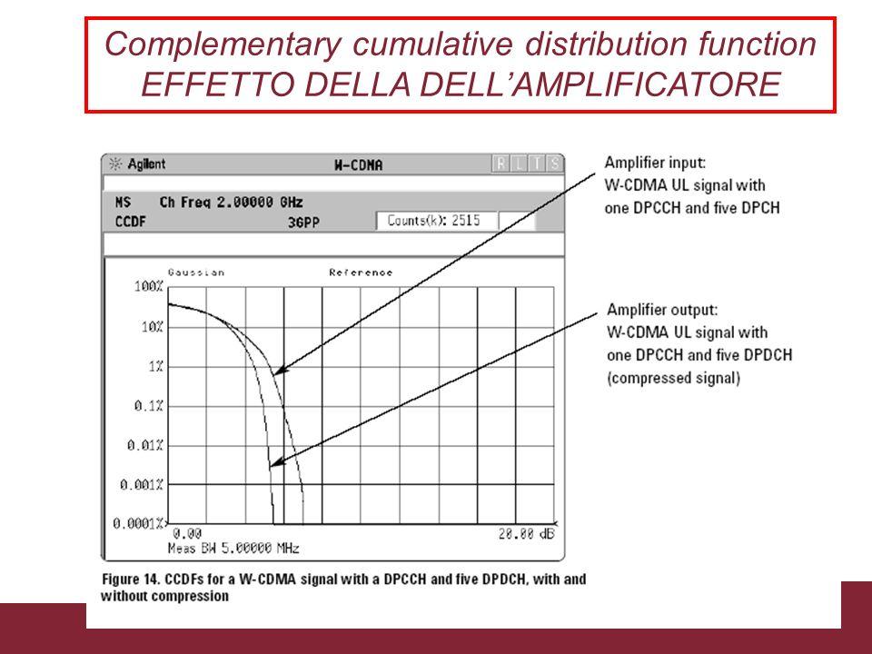 04/02/2014Caratterizzazione trasmissioni WCDMAPagina 43 Complementary cumulative distribution function EFFETTO DELLA DELLAMPLIFICATORE