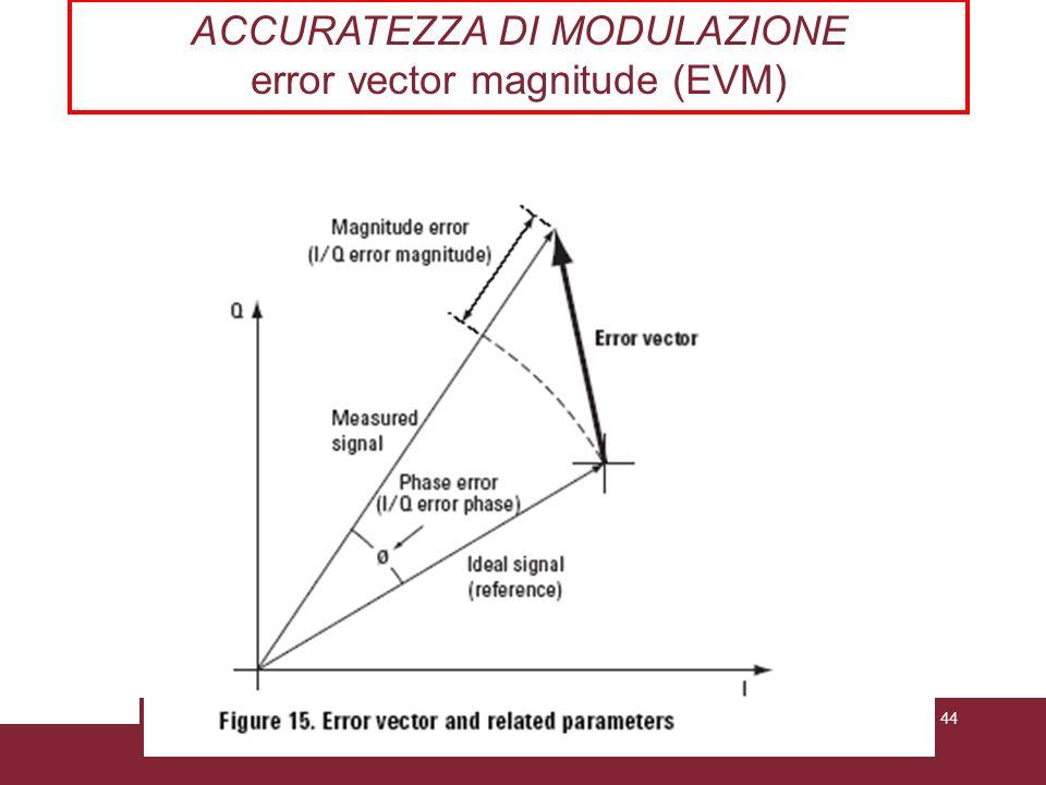 04/02/2014Caratterizzazione trasmissioni WCDMAPagina 44 ACCURATEZZA DI MODULAZIONE error vector magnitude (EVM)