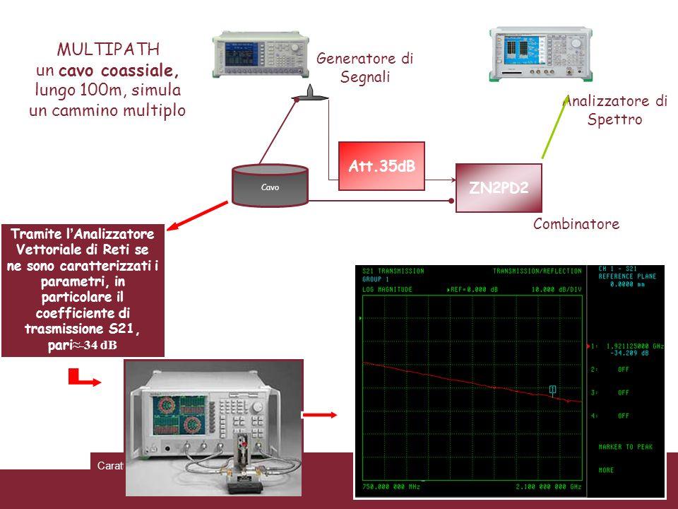 04/02/2014Caratterizzazione trasmissioni WCDMAPagina 47 MULTIPATH un cavo coassiale, lungo 100m, simula un cammino multiplo Generatore di Segnali Anal