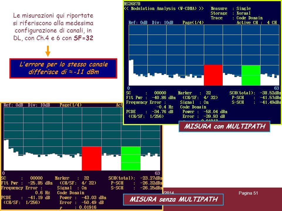 04/02/2014Caratterizzazione trasmissioni WCDMAPagina 51 Le misurazioni qui riportate si riferiscono alla medesima configurazione di canali, in DL, con