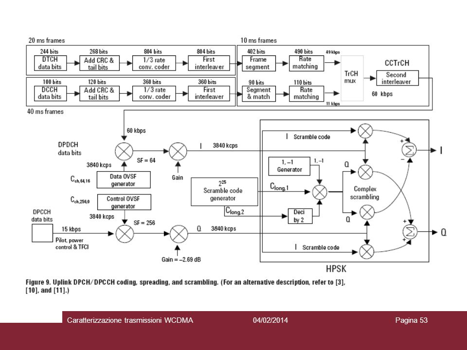 04/02/2014Caratterizzazione trasmissioni WCDMAPagina 53