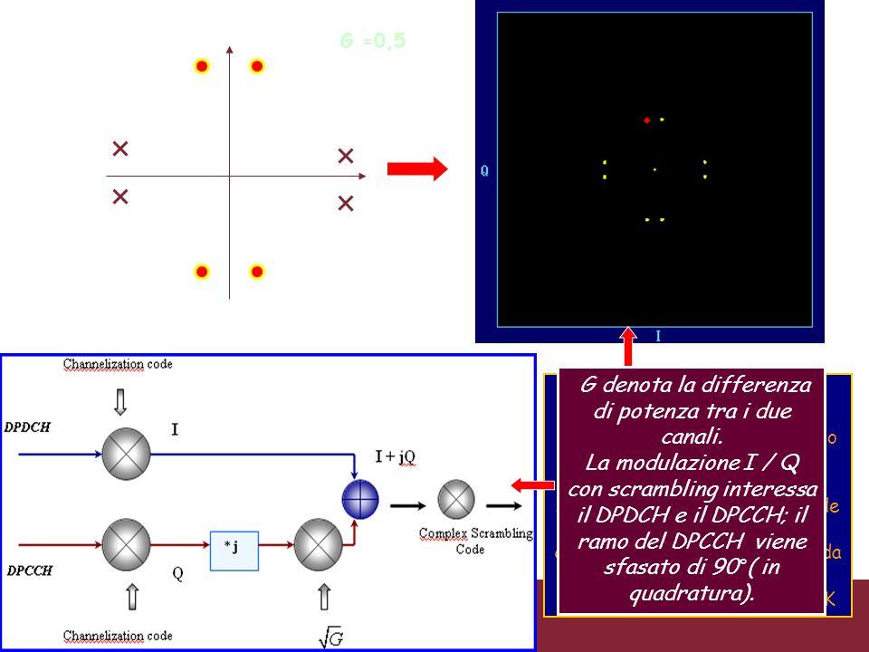 04/02/2014Caratterizzazione trasmissioni WCDMAPagina 54 G =0,5 Costellazione in Uplink a -20 dBm senza interferenze. La rotazione di ±90° dovuta allo