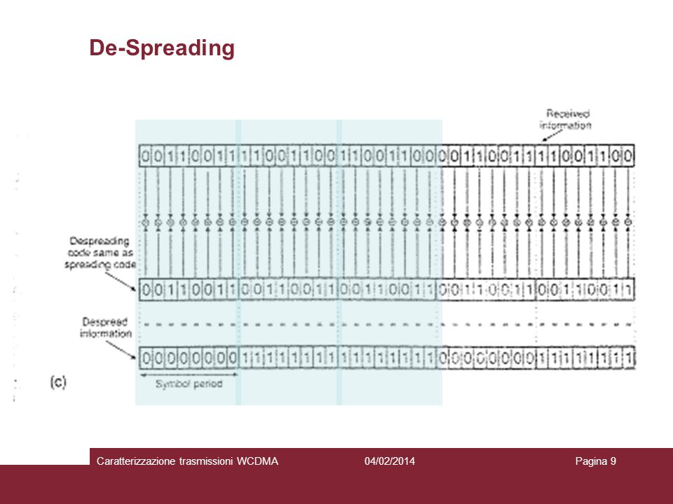 De-Spreading 04/02/2014Caratterizzazione trasmissioni WCDMAPagina 9