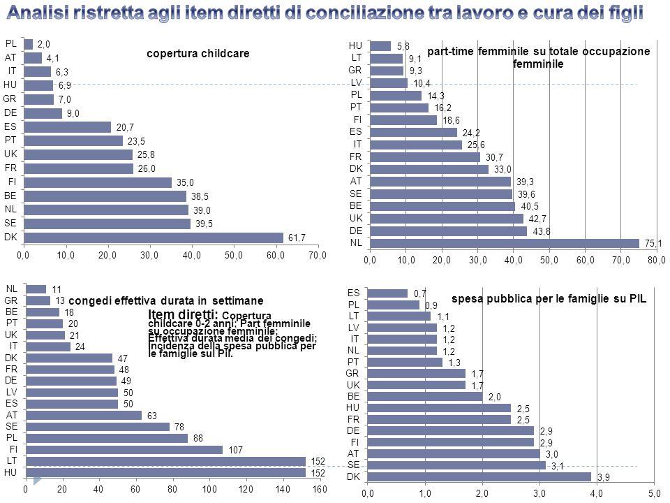 Item diretti: Copertura childcare 0-2 anni; Part femminile su occupazione femminile; Effettiva durata media dei congedi; Incidenza della spesa pubblic