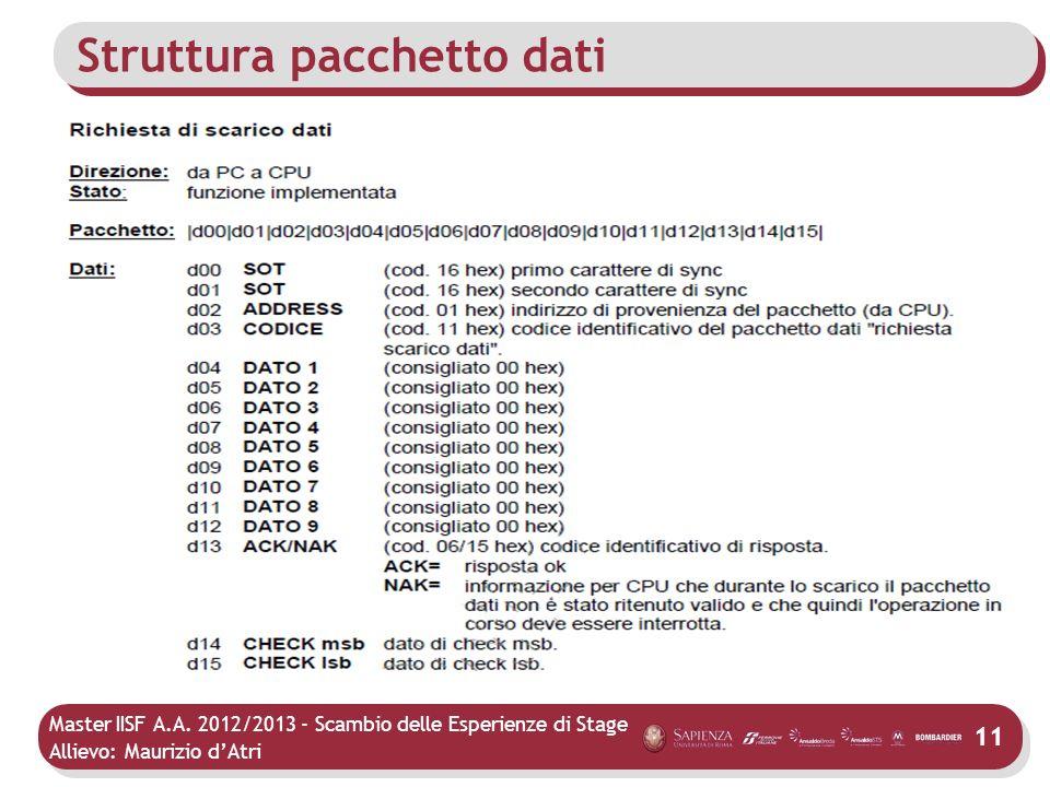 Master IISF A.A. 2012/2013 - Scambio delle Esperienze di Stage Allievo: Maurizio dAtri Struttura pacchetto dati 16 mittentecodicecorpo pacchettoACK/NA