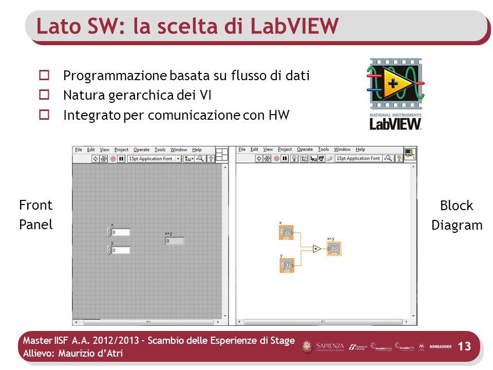 Master IISF A.A. 2012/2013 - Scambio delle Esperienze di Stage Allievo: Maurizio dAtri Lato SW: la scelta di LabVIEW Programmazione basata su flusso d