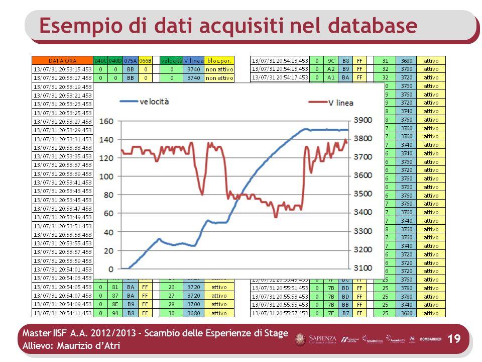 Master IISF A.A. 2012/2013 - Scambio delle Esperienze di Stage Allievo: Maurizio dAtri Esempio di dati acquisiti nel database 19