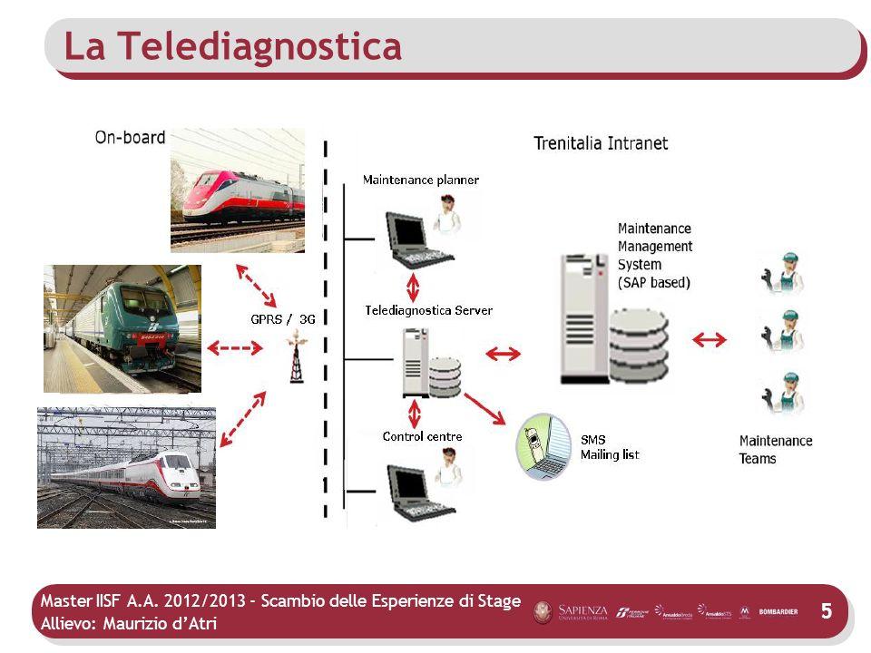 Master IISF A.A. 2012/2013 - Scambio delle Esperienze di Stage Allievo: Maurizio dAtri La Telediagnostica 5