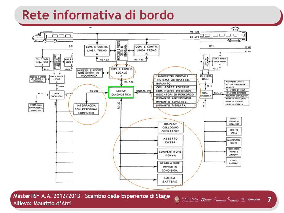 Master IISF A.A. 2012/2013 - Scambio delle Esperienze di Stage Allievo: Maurizio dAtri Rete informativa di bordo 7