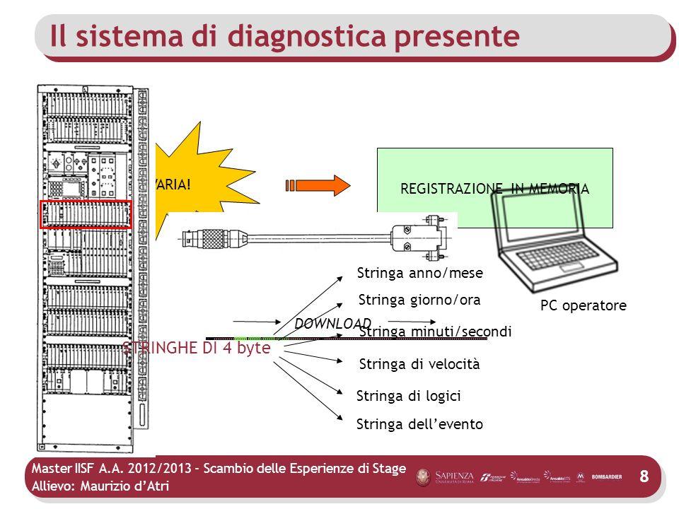 Master IISF A.A. 2012/2013 - Scambio delle Esperienze di Stage Allievo: Maurizio dAtri Il sistema di diagnostica presente AVARIA! REGISTRAZIONE IN MEM