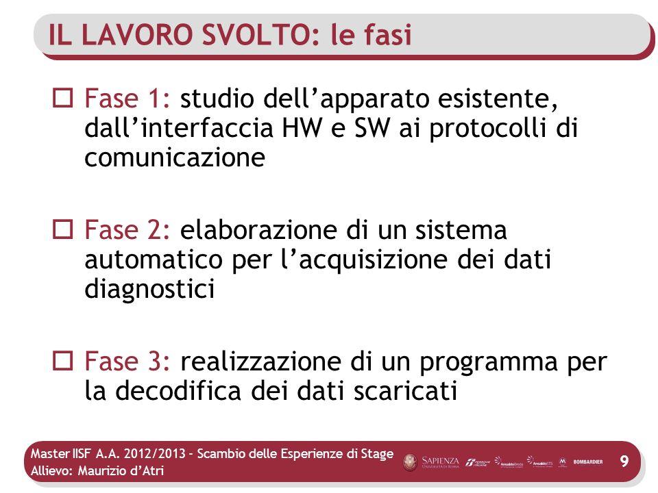 Master IISF A.A. 2012/2013 - Scambio delle Esperienze di Stage Allievo: Maurizio dAtri IL LAVORO SVOLTO: le fasi Fase 1: studio dellapparato esistente