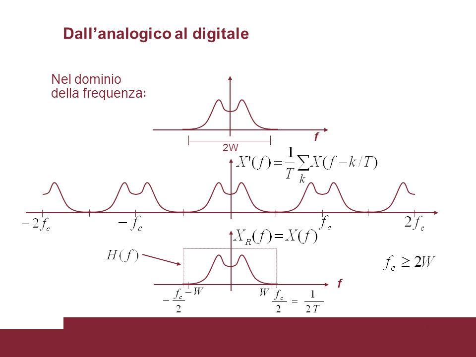 10 Nel dominio della frequenza : f X(f) 2W f f Dallanalogico al digitale
