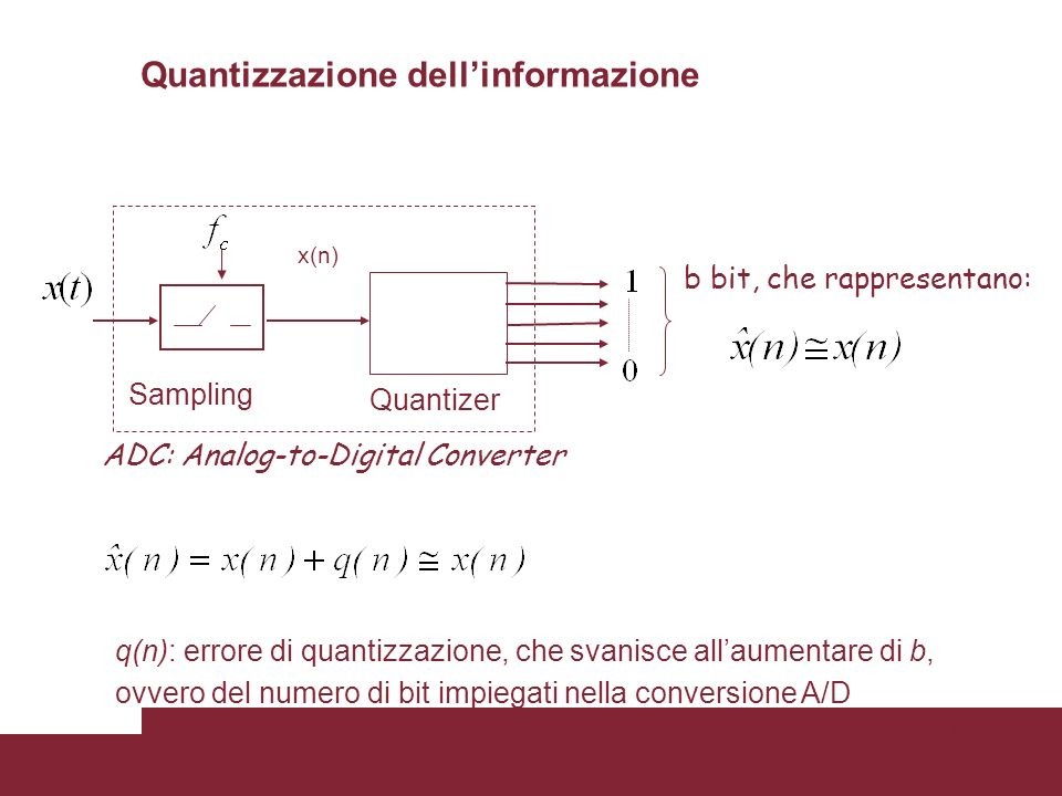 15 b bit, che rappresentano: Q Sampling Quantizer ADC: Analog-to-Digital Converter x(n) q(n): errore di quantizzazione, che svanisce allaumentare di b
