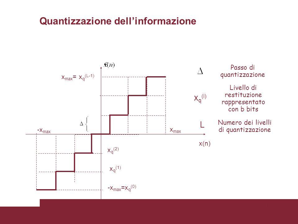 16 -x max x max x q (2) x q (1) -x max =x q (0) x(n) x max = x q (L-1) Passo di quantizzazione Livello di restituzione rappresentato con b bits Numero