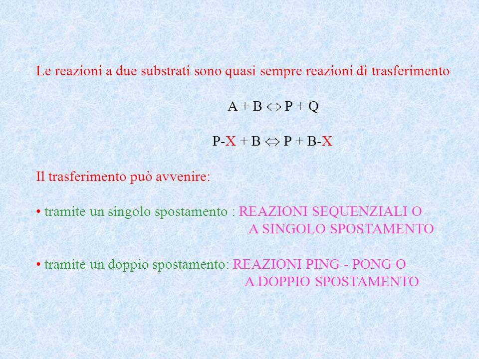 Le reazioni a due substrati sono quasi sempre reazioni di trasferimento A + B P + Q P-X + B P + B-X Il trasferimento può avvenire: tramite un singolo