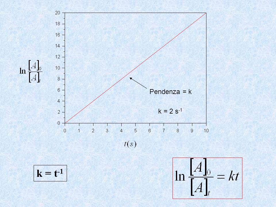 Pendenza = k k = 2 s -1 k = t -1