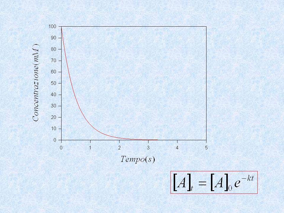 Il rapporto k cat /K m (costante di specificità) è una misura dellefficienza catalitica di un enzima: La costante catalitica di un enzima (k cat ) è il numero di cicli catalitici completati nellunità di tempo.