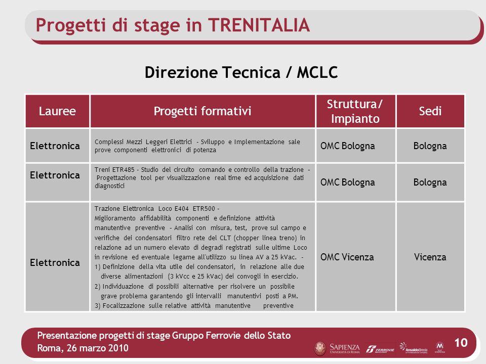 Presentazione progetti di stage Gruppo Ferrovie dello Stato Roma, 26 marzo 2010 10 Progetti di stage in TRENITALIA LaureeProgetti formativi Struttura/