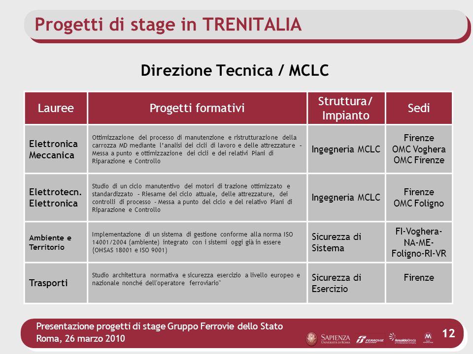Presentazione progetti di stage Gruppo Ferrovie dello Stato Roma, 26 marzo 2010 12 Progetti di stage in TRENITALIA LaureeProgetti formativi Struttura/
