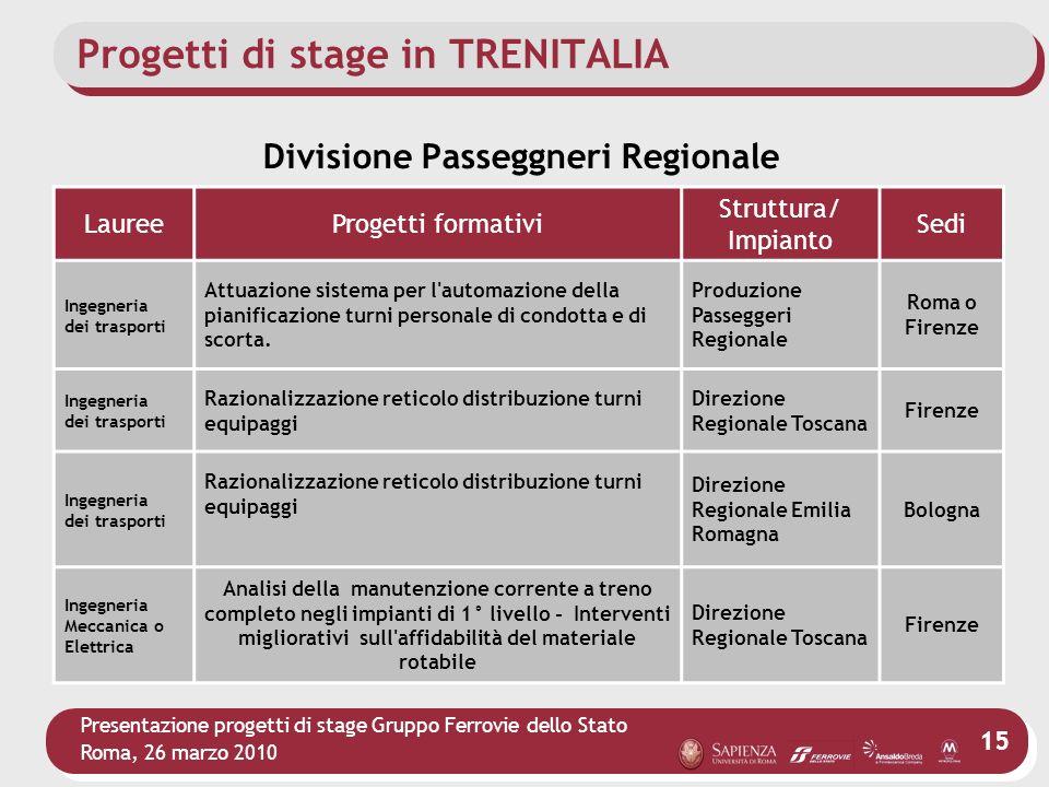 Presentazione progetti di stage Gruppo Ferrovie dello Stato Roma, 26 marzo 2010 15 Progetti di stage in TRENITALIA LaureeProgetti formativi Struttura/