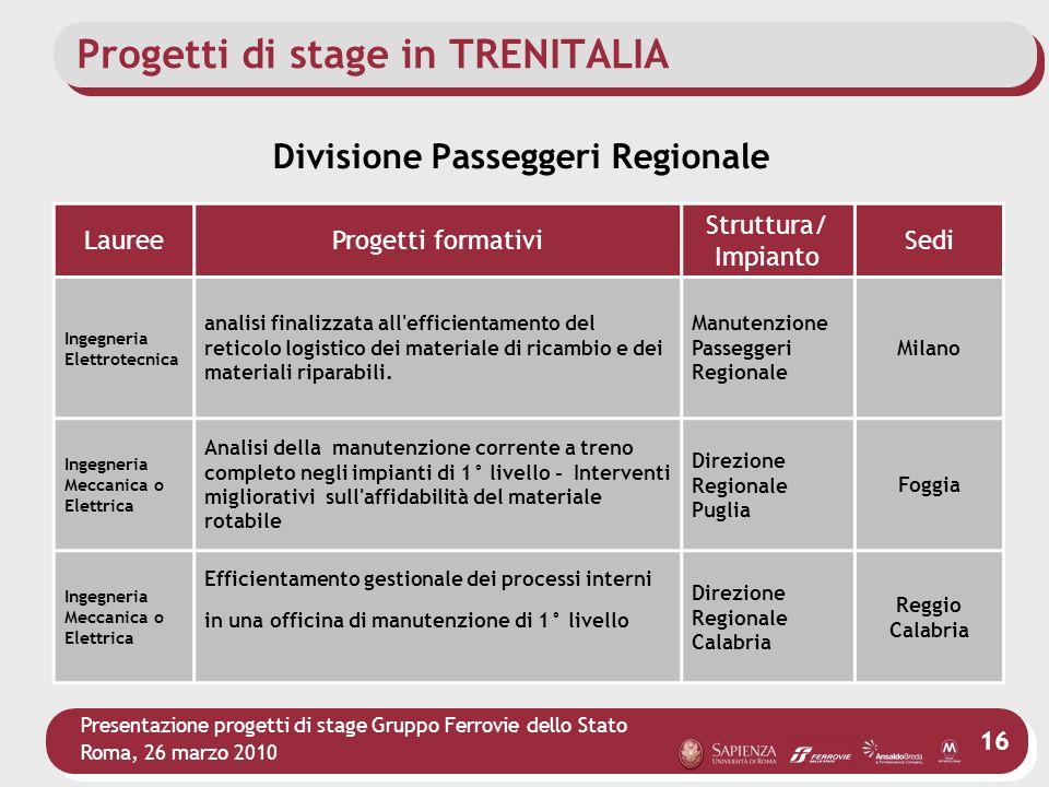 Presentazione progetti di stage Gruppo Ferrovie dello Stato Roma, 26 marzo 2010 16 Progetti di stage in TRENITALIA LaureeProgetti formativi Struttura/