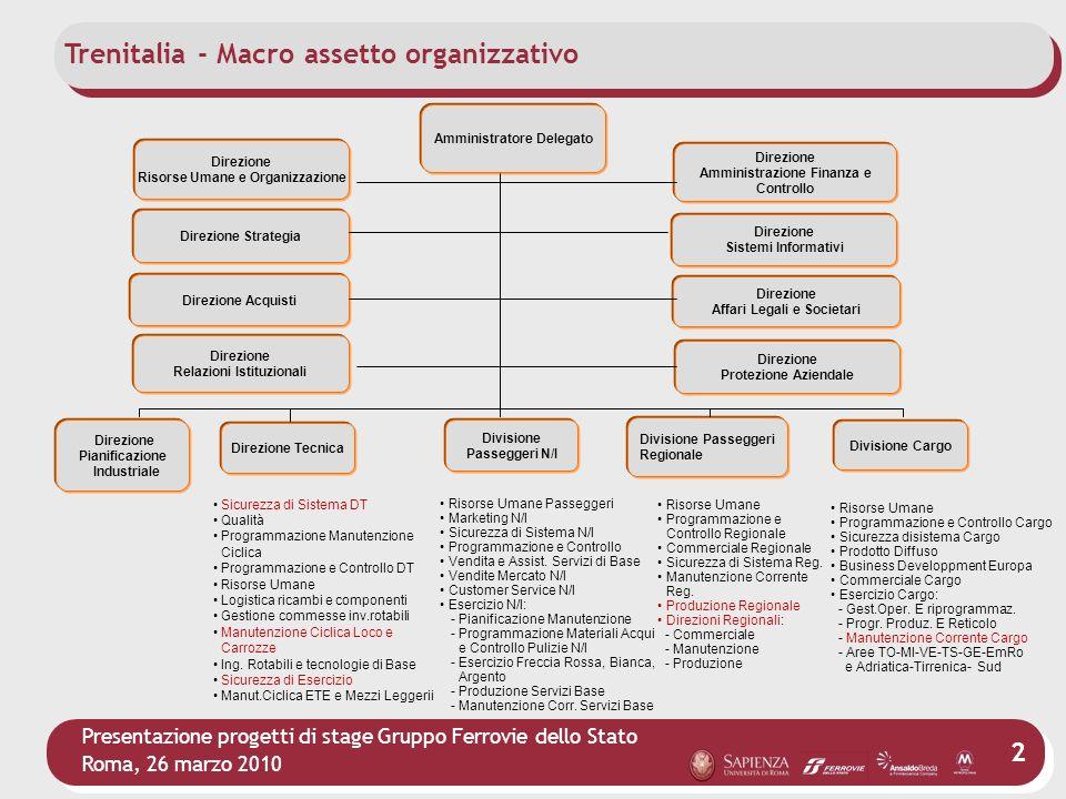 Presentazione progetti di stage Gruppo Ferrovie dello Stato Roma, 26 marzo 2010 2 Direzione Tecnica Trenitalia - Macro assetto organizzativo Risorse U