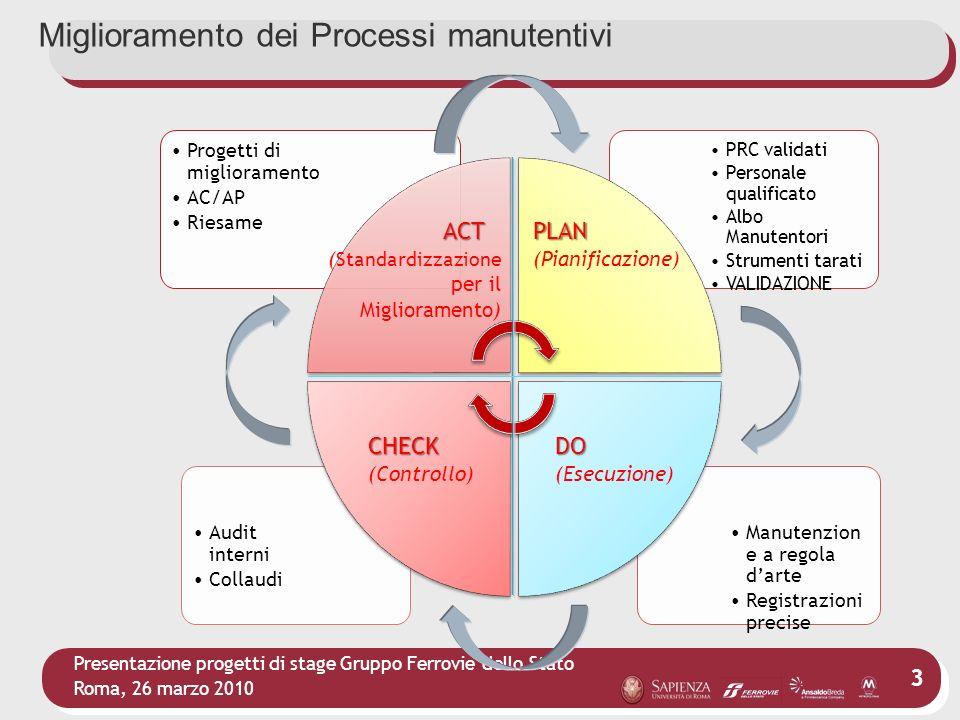 Presentazione progetti di stage Gruppo Ferrovie dello Stato Roma, 26 marzo 2010 3 Progetti di miglioramento AC/AP Riesame PRC validati Personale quali