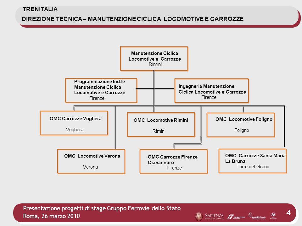 Presentazione progetti di stage Gruppo Ferrovie dello Stato Roma, 26 marzo 2010 15 Progetti di stage in TRENITALIA LaureeProgetti formativi Struttura/ Impianto Sedi Ingegneria dei trasporti Attuazione sistema per l automazione della pianificazione turni personale di condotta e di scorta.
