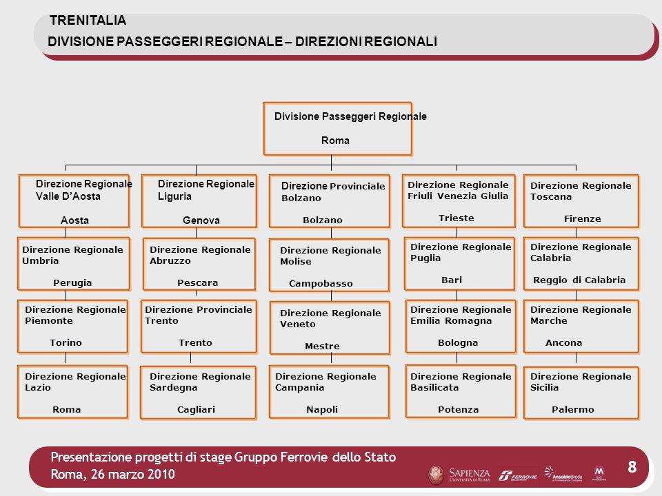 Presentazione progetti di stage Gruppo Ferrovie dello Stato Roma, 26 marzo 2010 8 Divisione Passeggeri Regionale Roma Direzione Regionale Liguria Geno