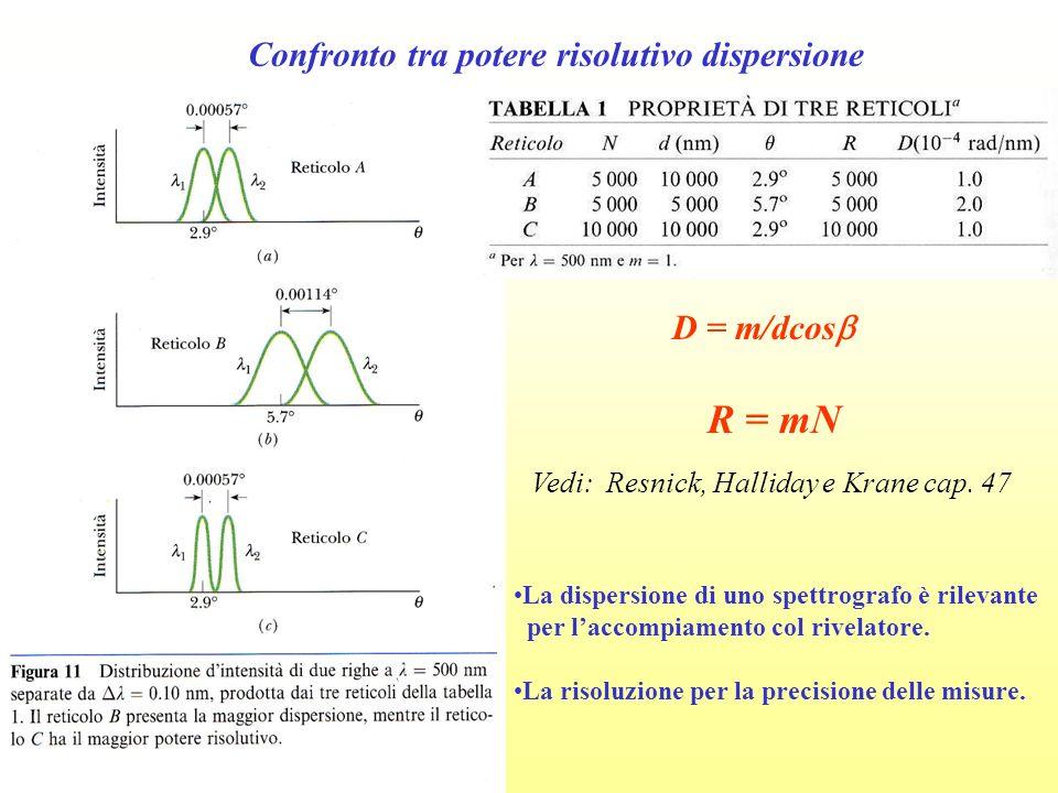 Confronto tra potere risolutivo dispersione D = m/dcos R = mN Vedi: Resnick, Halliday e Krane cap. 47 La dispersione di uno spettrografo è rilevante p