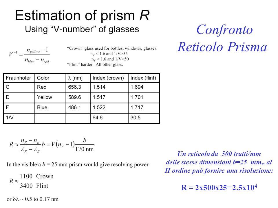 Confronto Reticolo Prisma Un reticolo da 500 tratti/mm delle stesse dimensioni b=25 mm,, al II ordine può fornire una risoluzione: R = 2x500x25= 2.5x1