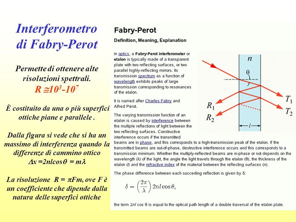 Interferometro di Fabry-Perot Permette di ottenere alte risoluzioni spettrali. R 10 3 -10 7 È costituito da una o più superfici ottiche piane e parall