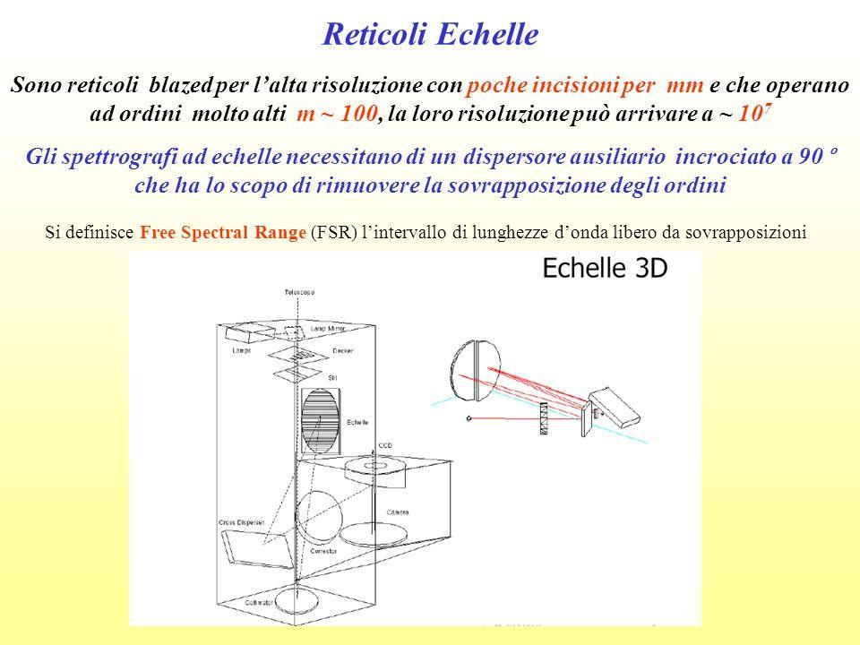 Reticoli Echelle Sono reticoli blazed per lalta risoluzione con poche incisioni per mm e che operano ad ordini molto alti m ~ 100, la loro risoluzione