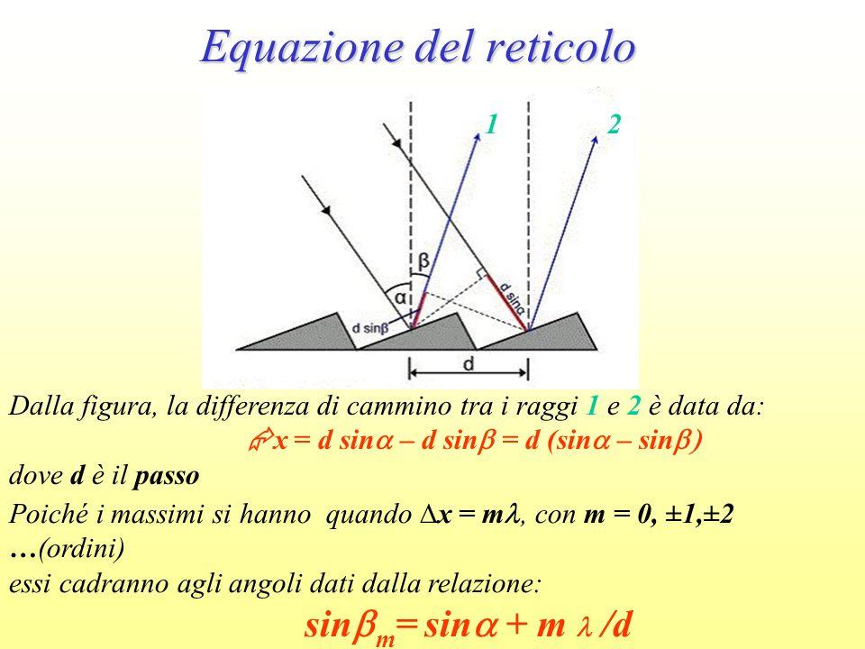 Equazione del reticolo 12 Dalla figura, la differenza di cammino tra i raggi 1 e 2 è data da: x = d sin – d sin = d (sin – sin dove d è il passo Poich
