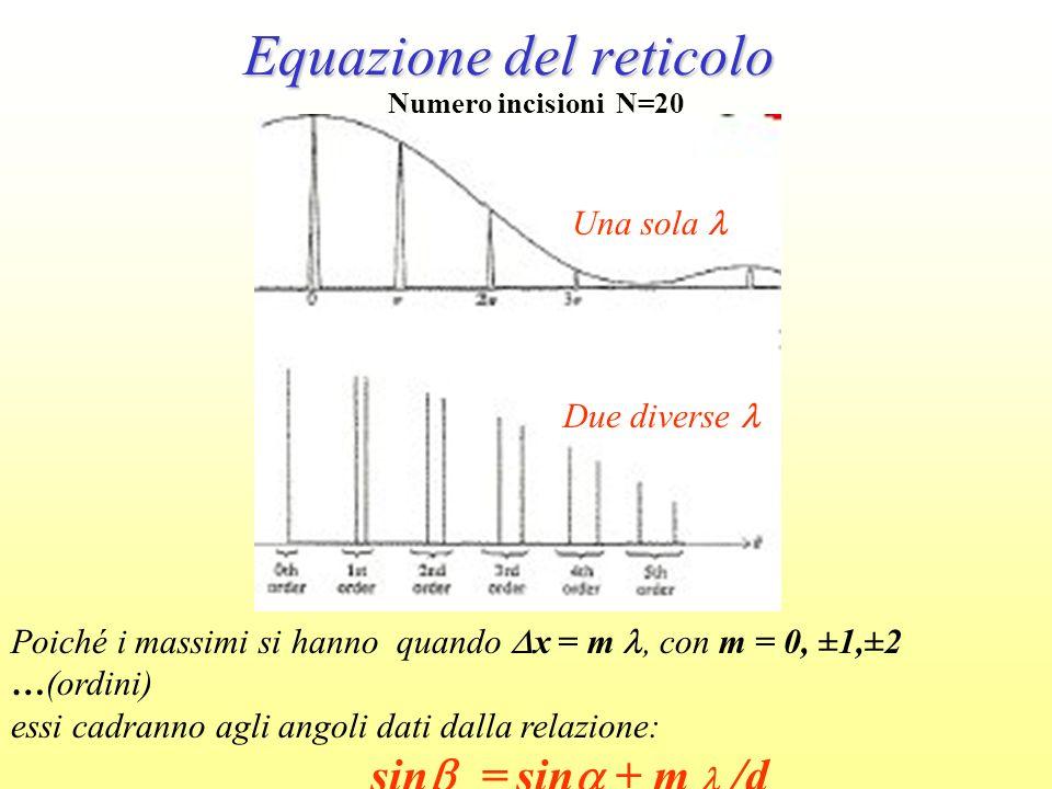 Poiché i massimi si hanno quando x = m, con m = 0, ±1,±2 …(ordini) essi cadranno agli angoli dati dalla relazione: sin m = sin + m /d Equazione del re