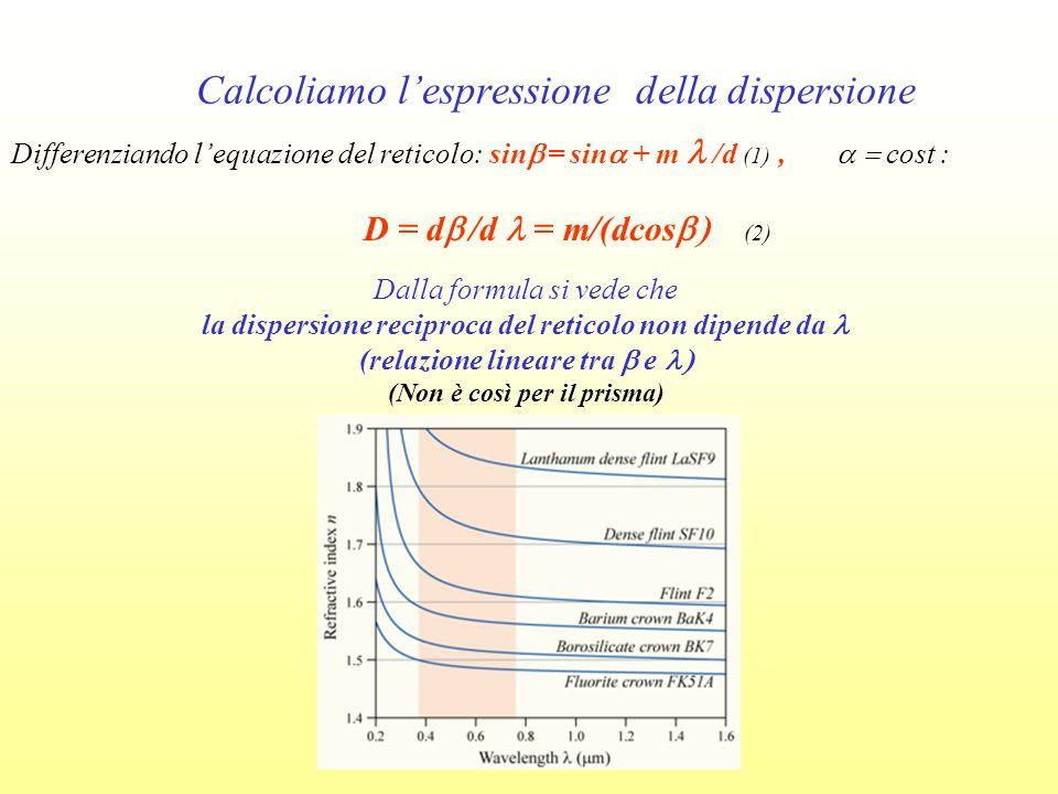 Calcoliamo lespressione della dispersione Differenziando lequazione del reticolo: sin = sin + m /d (1), cost : D = d /d = m/(dcos (2) Dalla formula si