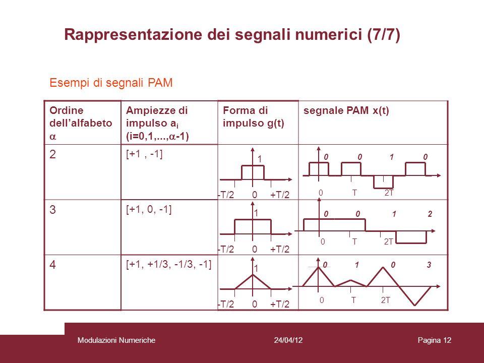 12 Esempi di segnali PAM Ordine dellalfabeto Ampiezze di impulso a i (i=0,1,..., -1) Forma di impulso g(t) segnale PAM x(t) 2 [+1, -1] 3 [+1, 0, -1] 4
