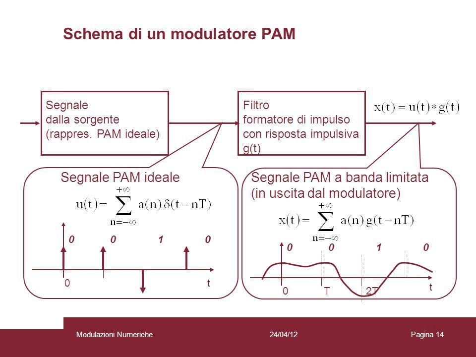 14 Segnale dalla sorgente (rappres. PAM ideale) Filtro formatore di impulso con risposta impulsiva g(t) Segnale PAM idealeSegnale PAM a banda limitata