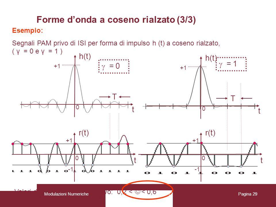 Baccarelli, Cordeschi, Patriarca, Polli 29 h(t) T 0 +1 t h(t) t T 0 +1 r(t) +1 0 t r(t) +1 0 t Esempio: Segnali PAM privo di ISI per forma di impulso