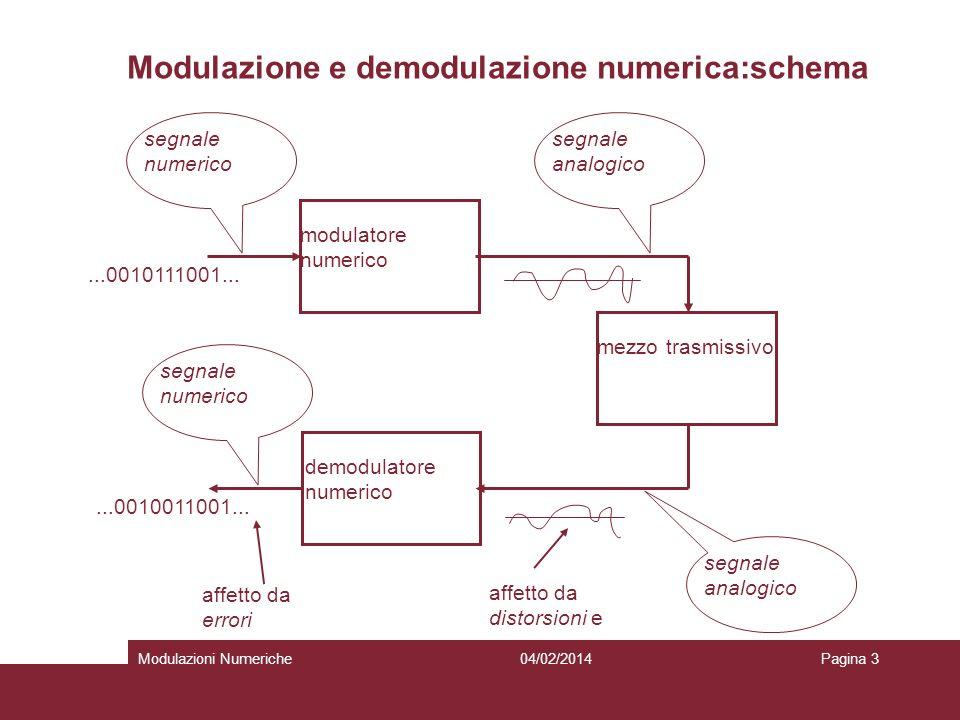 04/02/2014Modulazioni NumerichePagina 3 Modulazione e demodulazione numerica:schema modulatore numerico demodulatore numerico mezzo trasmissivo segnal
