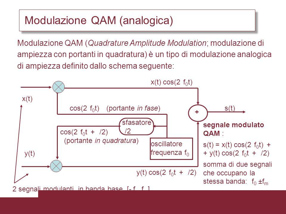 Modulazione QAM (analogica) Modulazione QAM (Quadrature Amplitude Modulation; modulazione di ampiezza con portanti in quadratura) è un tipo di modulaz