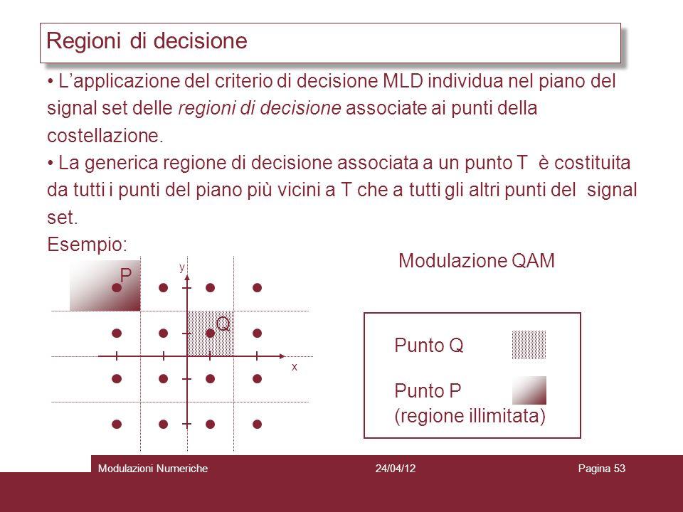 53 Lapplicazione del criterio di decisione MLD individua nel piano del signal set delle regioni di decisione associate ai punti della costellazione. L
