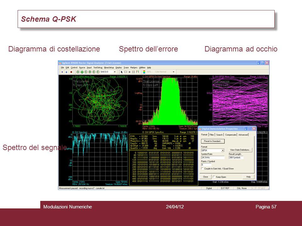 Schema Q-PSK Diagramma di costellazione Spettro del segnale Spettro dellerroreDiagramma ad occhio 24/04/12Modulazioni NumerichePagina 57