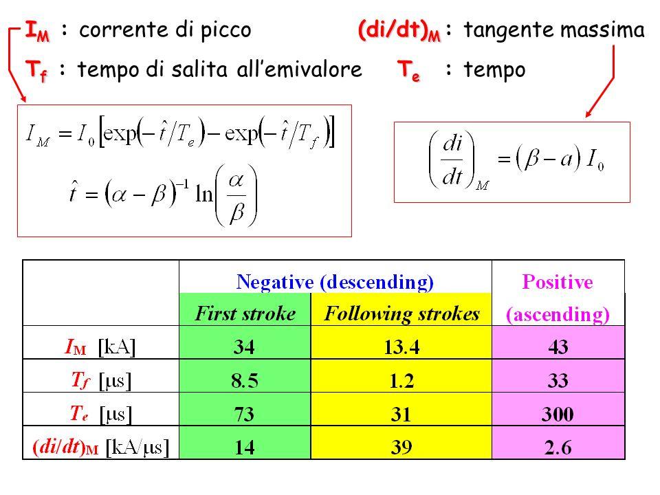 I M (di/dt) M I M : corrente di picco (di/dt) M : tangente massima T f T e T f : tempo di salita allemivalore T e : tempo