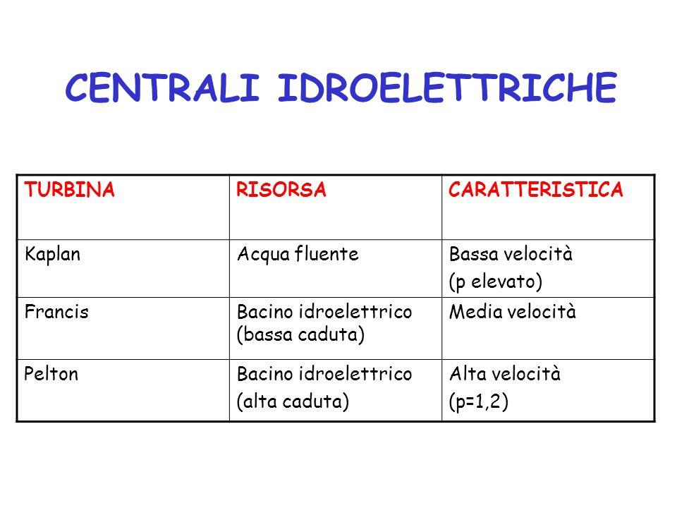 CENTRALI IDROELETTRICHE TURBINARISORSACARATTERISTICA KaplanAcqua fluenteBassa velocità (p elevato) FrancisBacino idroelettrico (bassa caduta) Media velocità PeltonBacino idroelettrico (alta caduta) Alta velocità (p=1,2)