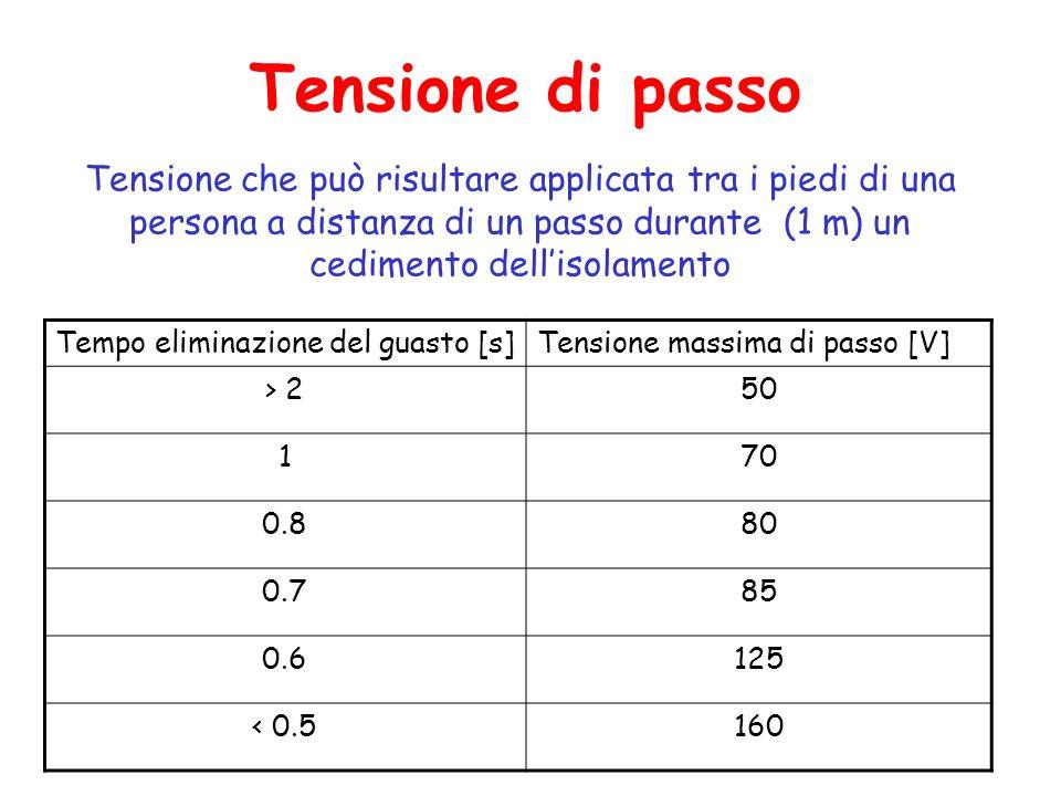 Tensione di passo Tensione che può risultare applicata tra i piedi di una persona a distanza di un passo durante (1 m) un cedimento dellisolamento Tempo eliminazione del guasto [s]Tensione massima di passo [V] > 250 170 0.880 0.785 0.6125 < 0.5160